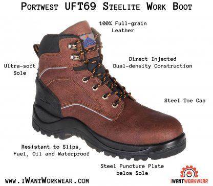 Portwest UFT69 iwantworkwear infographic